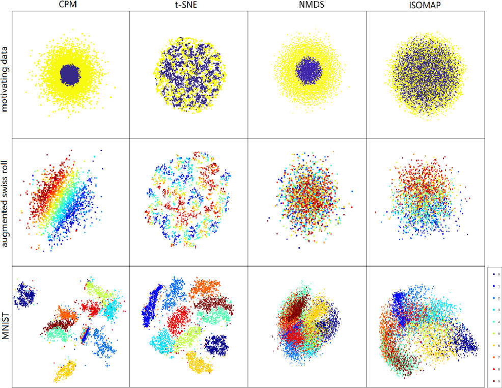 Figure 3 for Capacity Preserving Mapping for High-dimensional Data Visualization