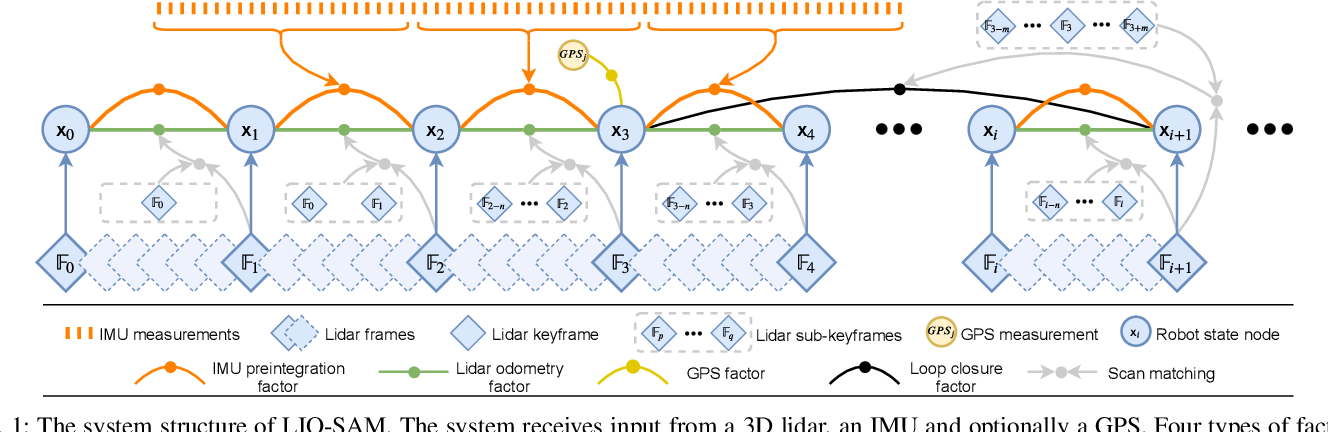 Figure 1 for LIO-SAM: Tightly-coupled Lidar Inertial Odometry via Smoothing and Mapping