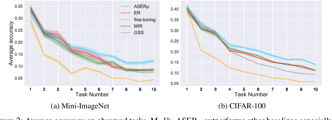 Figure 4 for Adversarial Shapley Value Experience Replay for Task-Free Continual Learning