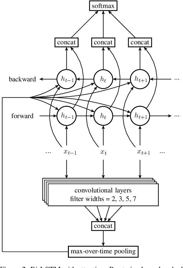 Figure 3 for EELECTION at SemEval-2017 Task 10: Ensemble of nEural Learners for kEyphrase ClassificaTION