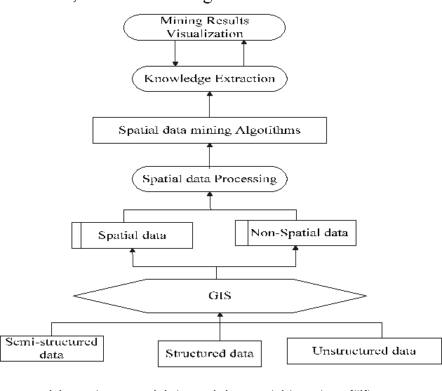 Research on GIS-based spatial data mining - Semantic Scholar