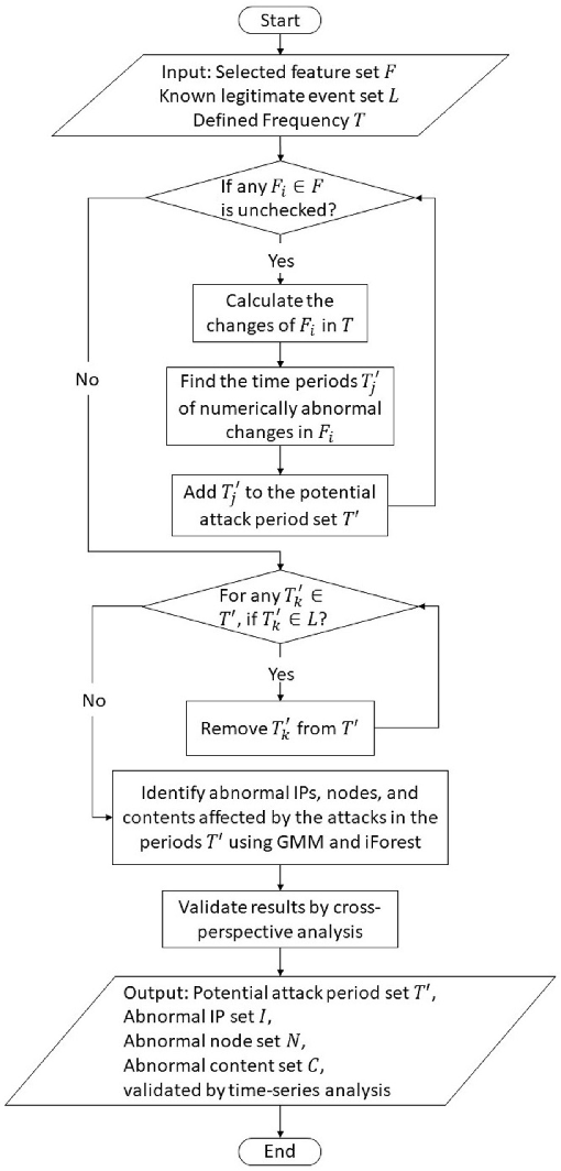 Figure 4 for Multi-Perspective Content Delivery Networks Security Framework Using Optimized Unsupervised Anomaly Detection