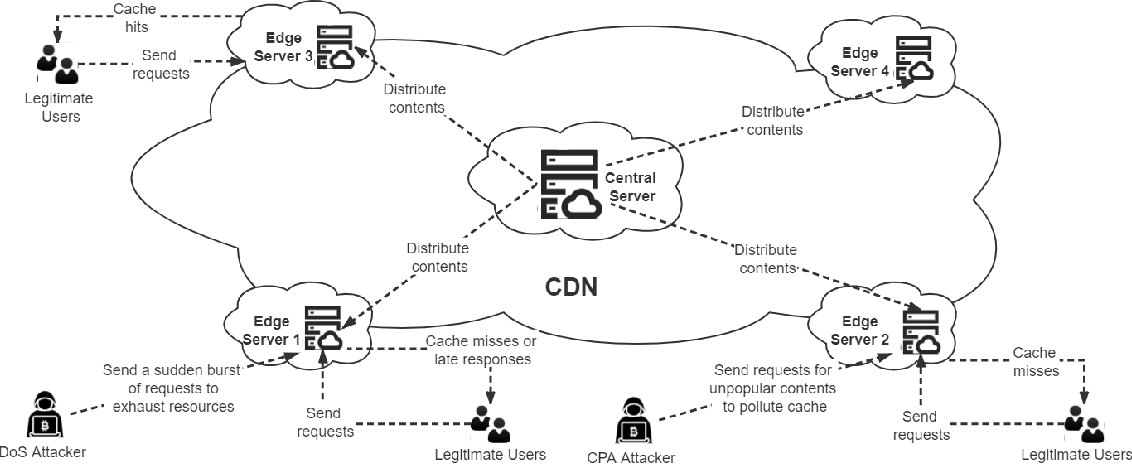 Figure 1 for Multi-Perspective Content Delivery Networks Security Framework Using Optimized Unsupervised Anomaly Detection