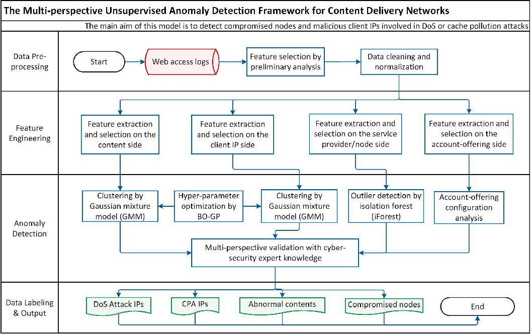Figure 2 for Multi-Perspective Content Delivery Networks Security Framework Using Optimized Unsupervised Anomaly Detection