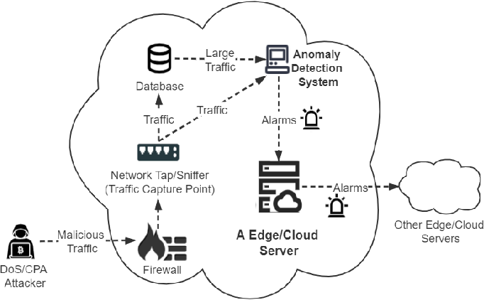 Figure 3 for Multi-Perspective Content Delivery Networks Security Framework Using Optimized Unsupervised Anomaly Detection
