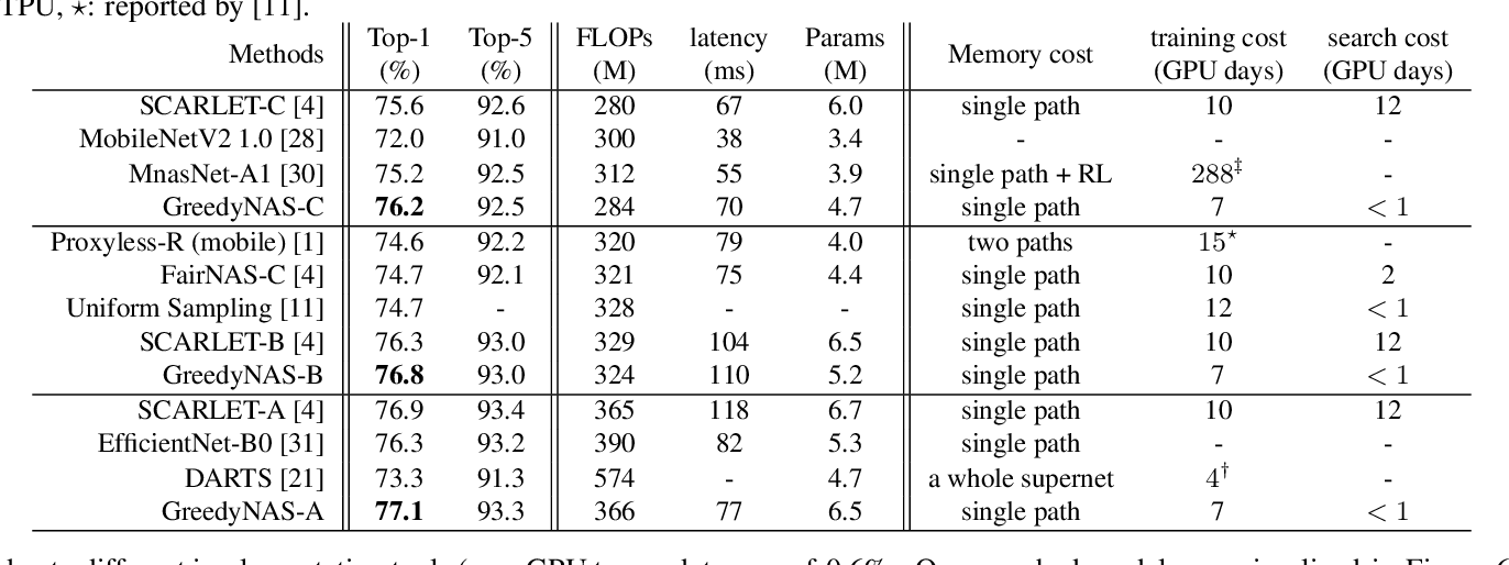 Figure 4 for GreedyNAS: Towards Fast One-Shot NAS with Greedy Supernet