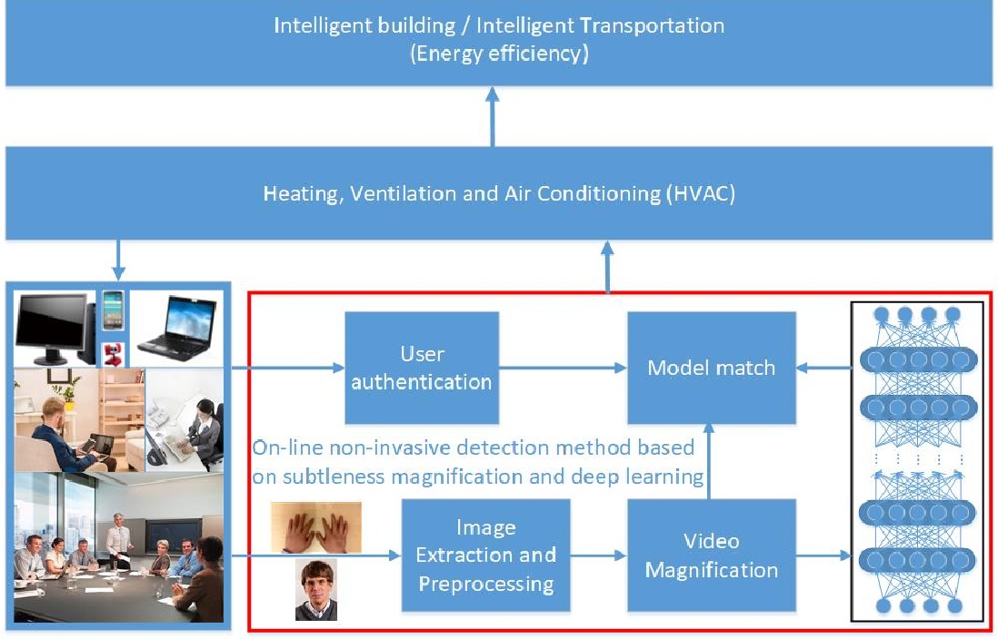 Figure 1 for Non-invasive thermal comfort perception based on subtleness magnification and deep learning for energy efficiency