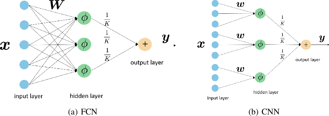 Figure 1 for Local Geometry of One-Hidden-Layer Neural Networks for Logistic Regression