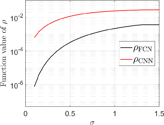 Figure 2 for Local Geometry of One-Hidden-Layer Neural Networks for Logistic Regression