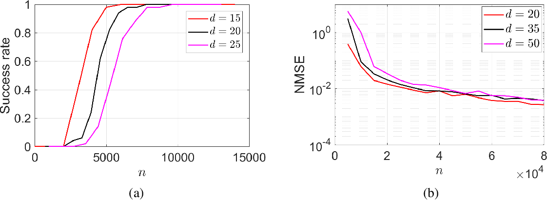 Figure 3 for Local Geometry of One-Hidden-Layer Neural Networks for Logistic Regression