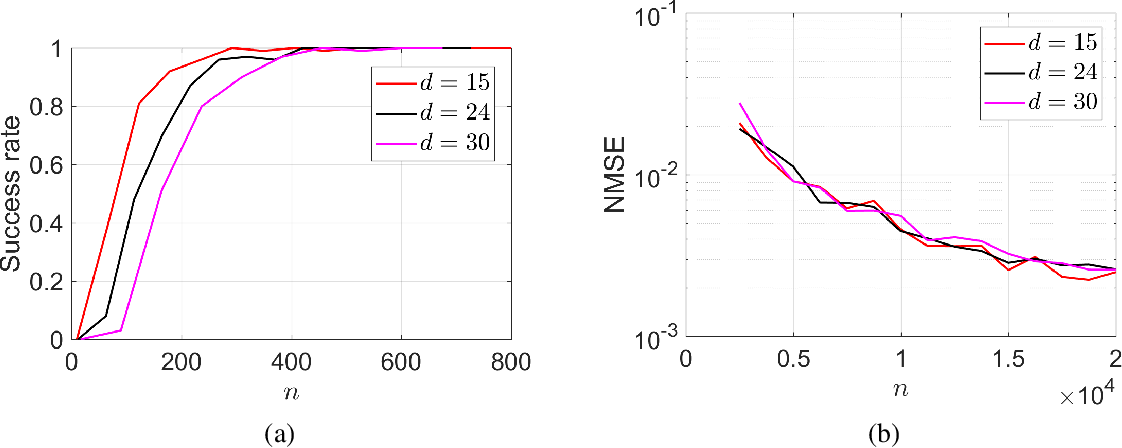 Figure 4 for Local Geometry of One-Hidden-Layer Neural Networks for Logistic Regression