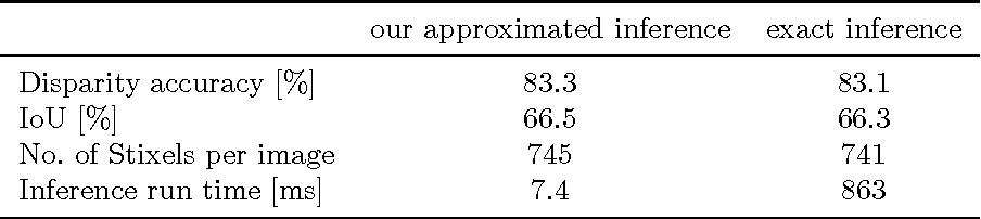 Figure 4 for The Stixel world: A medium-level representation of traffic scenes