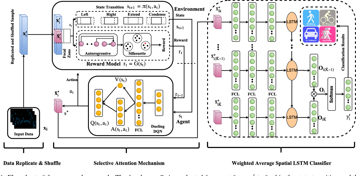 Figure 1 for Multi-modality Sensor Data Classification with Selective Attention