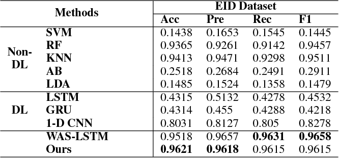 Figure 3 for Multi-modality Sensor Data Classification with Selective Attention