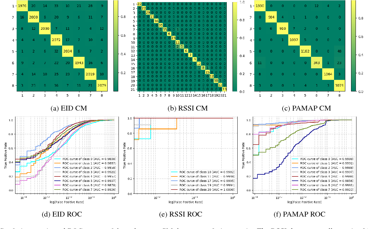 Figure 4 for Multi-modality Sensor Data Classification with Selective Attention