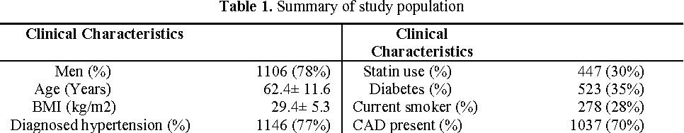 Figure 1 for Evaluation of Machine Learning Methods to Predict Coronary Artery Disease Using Metabolomic Data
