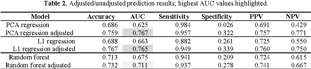 Figure 3 for Evaluation of Machine Learning Methods to Predict Coronary Artery Disease Using Metabolomic Data