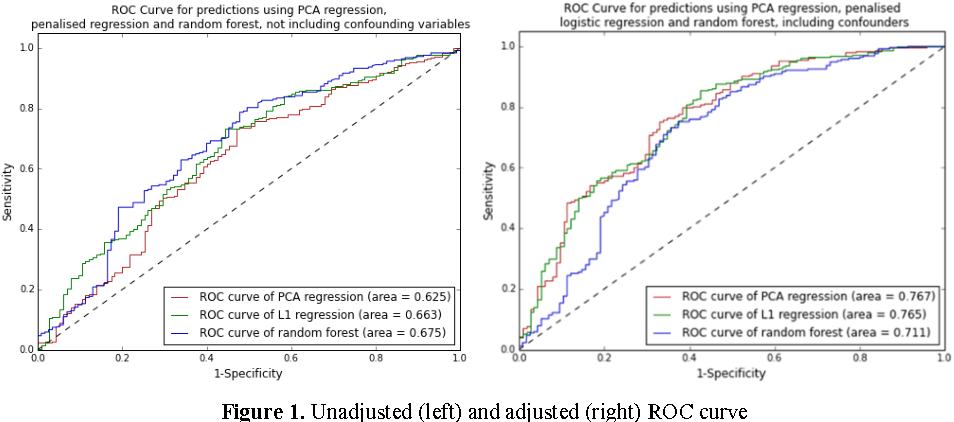 Figure 2 for Evaluation of Machine Learning Methods to Predict Coronary Artery Disease Using Metabolomic Data