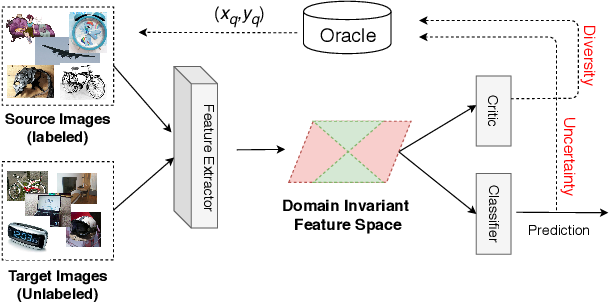 Figure 1 for Discriminative Active Learning for Domain Adaptation