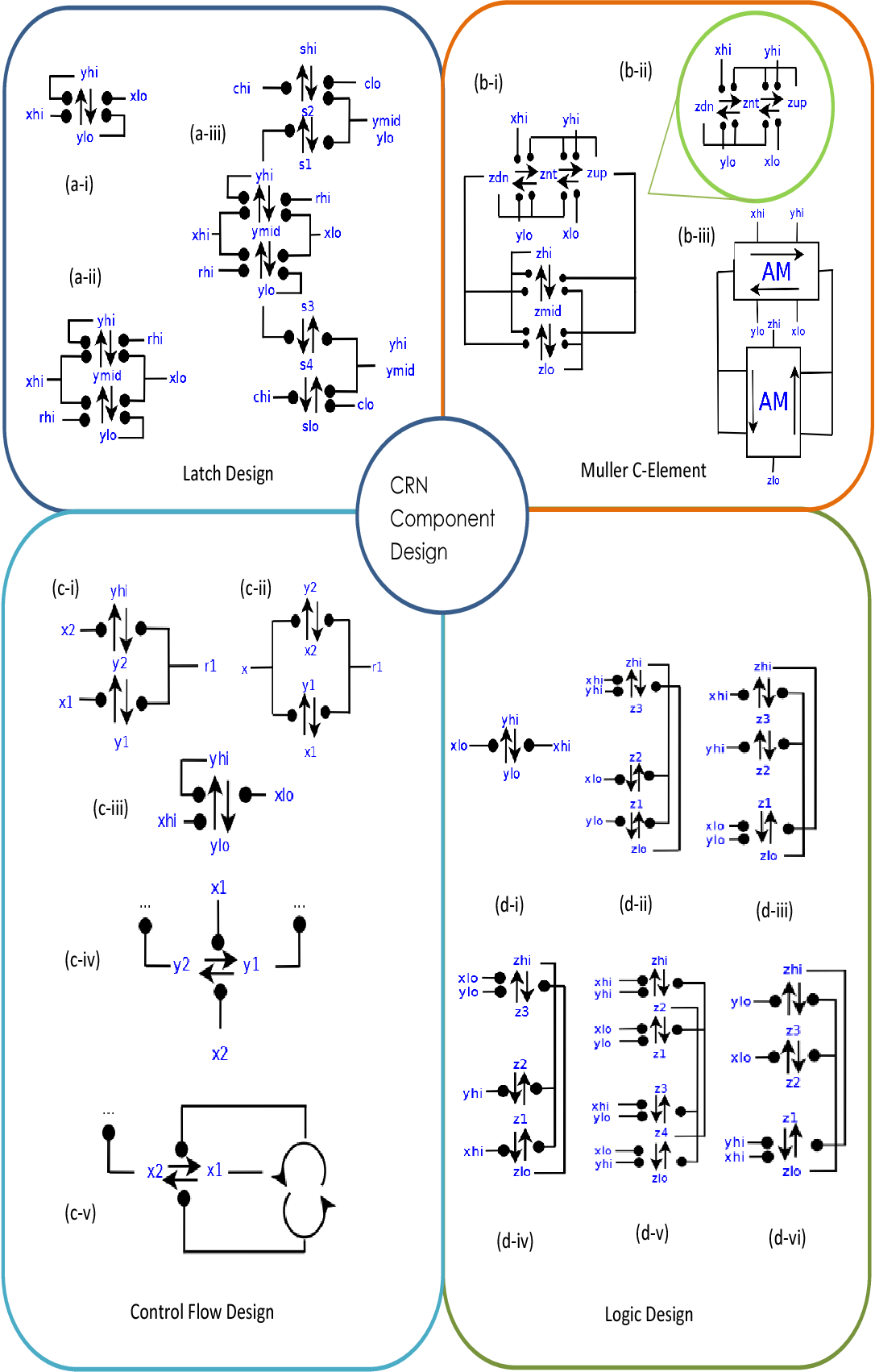 Chemical Reaction Network Designs For Asynchronous Logic Circuits Figure 2