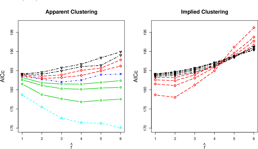 Figure 2 for Automatic Dimension Selection for a Non-negative Factorization Approach to Clustering Multiple Random Graphs