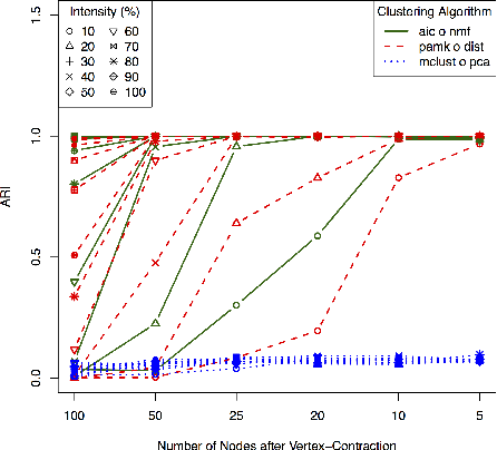 Figure 1 for Automatic Dimension Selection for a Non-negative Factorization Approach to Clustering Multiple Random Graphs