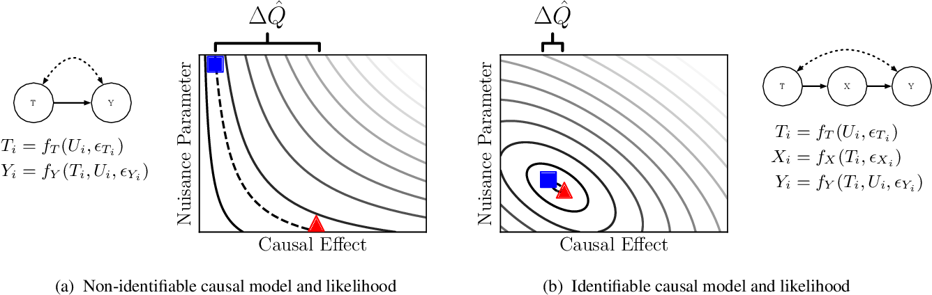 Figure 1 for A Simulation-Based Test of Identifiability for Bayesian Causal Inference