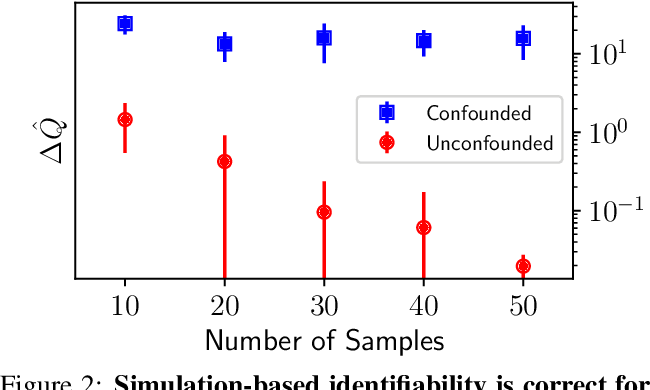 Figure 3 for A Simulation-Based Test of Identifiability for Bayesian Causal Inference