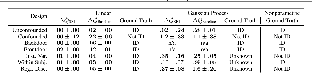Figure 4 for A Simulation-Based Test of Identifiability for Bayesian Causal Inference