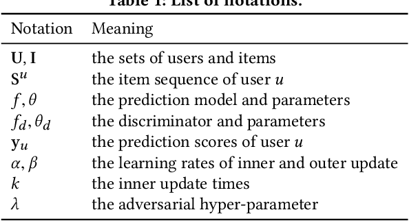 Figure 2 for Learning Transferrable Parameters for Long-tailed Sequential User Behavior Modeling
