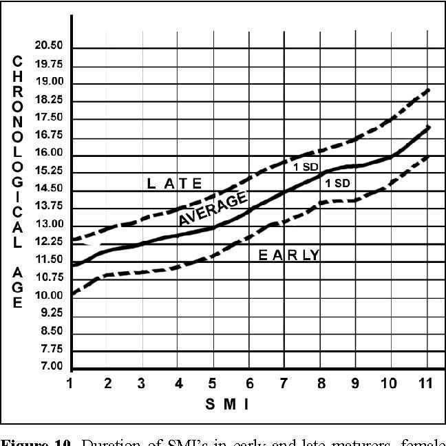 Figure 10 from Mandibular pubertal growth spurt prediction  Part one