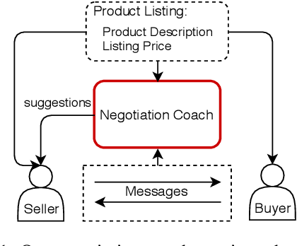 Figure 1 for A Dynamic Strategy Coach for Effective Negotiation