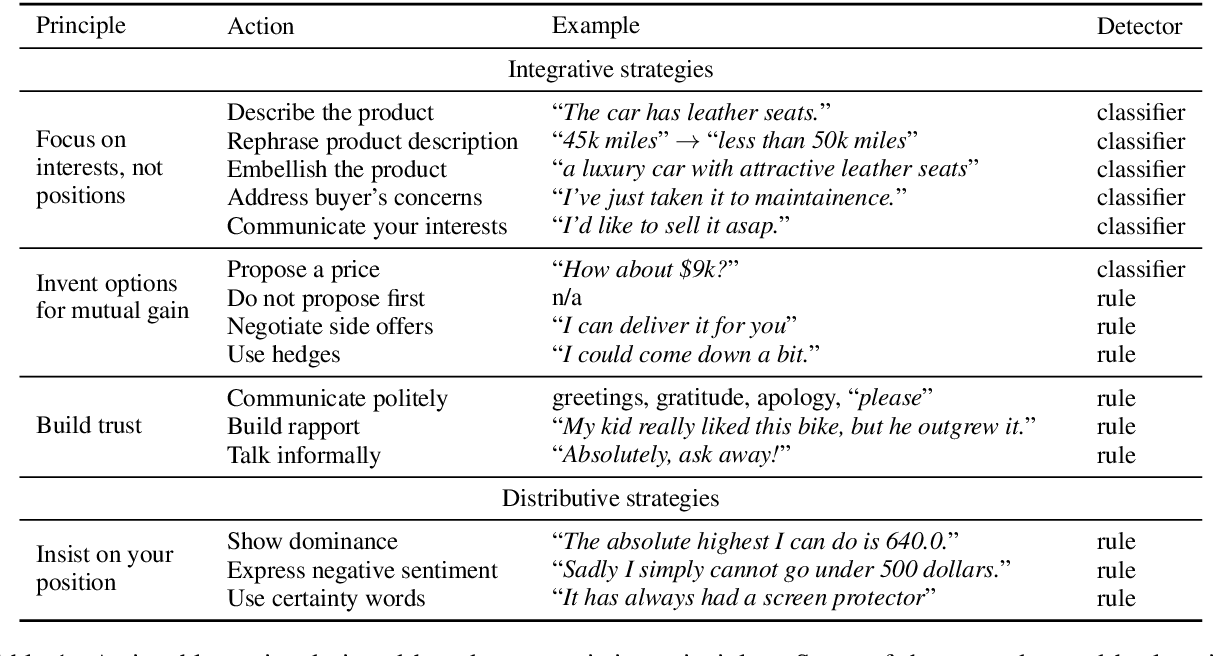 Figure 2 for A Dynamic Strategy Coach for Effective Negotiation