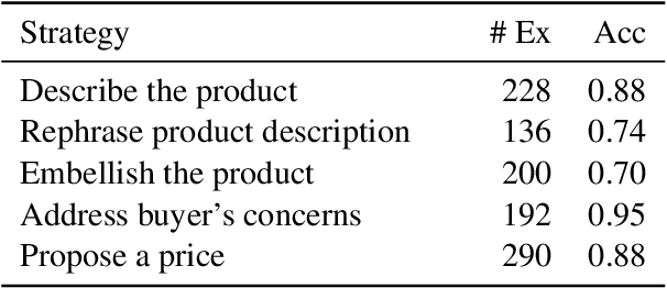 Figure 4 for A Dynamic Strategy Coach for Effective Negotiation