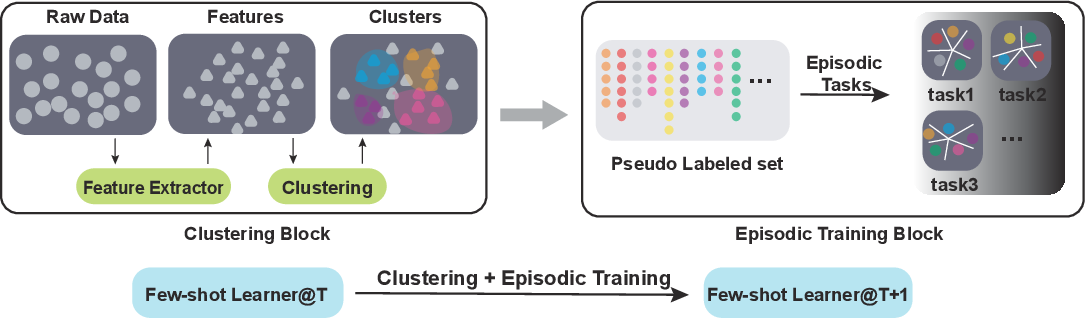 Figure 1 for Unsupervised Few-shot Learning via Self-supervised Training