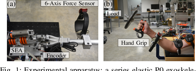 Figure 1 for Complex Stiffness Model of Physical Human-Robot Interaction: Implications for Control of Performance Augmentation Exoskeletons