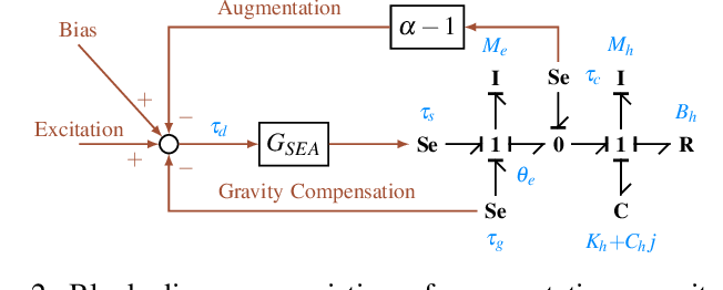 Figure 2 for Complex Stiffness Model of Physical Human-Robot Interaction: Implications for Control of Performance Augmentation Exoskeletons