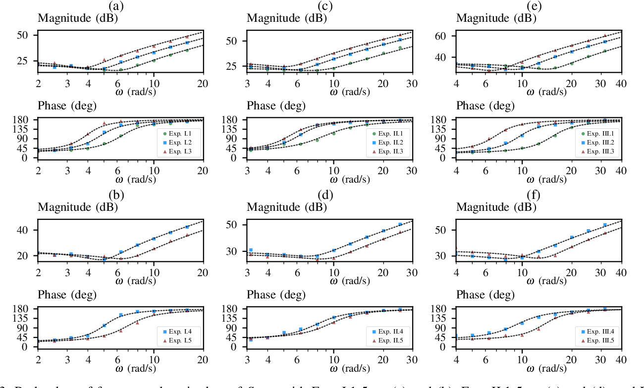 Figure 3 for Complex Stiffness Model of Physical Human-Robot Interaction: Implications for Control of Performance Augmentation Exoskeletons