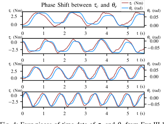 Figure 4 for Complex Stiffness Model of Physical Human-Robot Interaction: Implications for Control of Performance Augmentation Exoskeletons