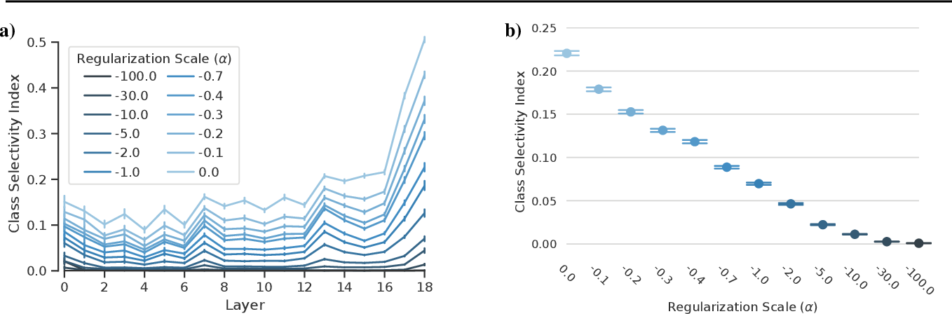Figure 1 for Selectivity considered harmful: evaluating the causal impact of class selectivity in DNNs