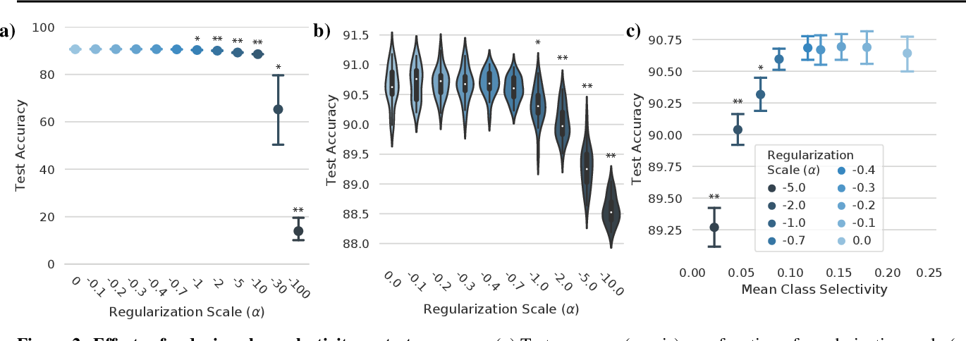 Figure 2 for Selectivity considered harmful: evaluating the causal impact of class selectivity in DNNs