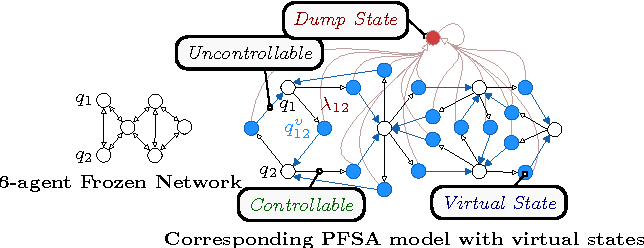 Figure 2 for Distributed Self-Organization Of Swarms To Find Globally $ε$-Optimal Routes To Locally Sensed Targets