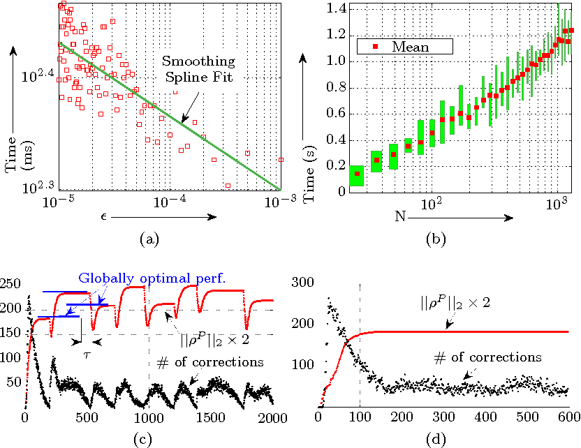 Figure 4 for Distributed Self-Organization Of Swarms To Find Globally $ε$-Optimal Routes To Locally Sensed Targets