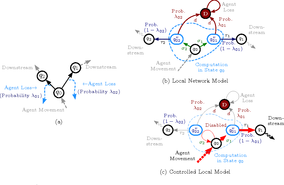 Figure 1 for Distributed Self-Organization Of Swarms To Find Globally $ε$-Optimal Routes To Locally Sensed Targets