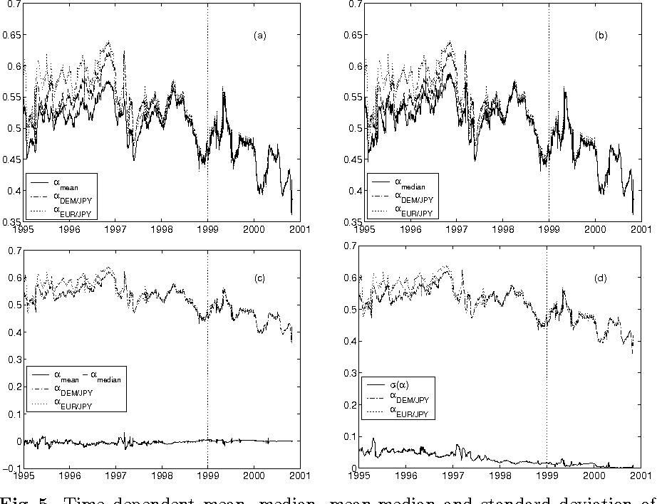 Figure 5 From False Eur Exchange Rates Vs Dkk Chf Jpy And Usd