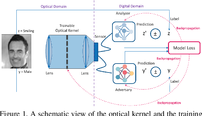 Figure 1 for Privacy-Preserving Image Acquisition Using Trainable Optical Kernel