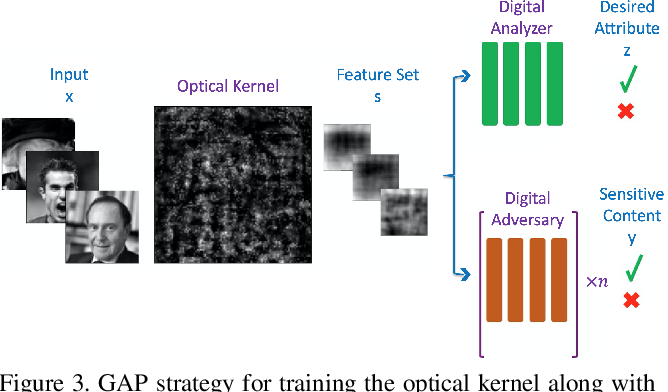 Figure 3 for Privacy-Preserving Image Acquisition Using Trainable Optical Kernel