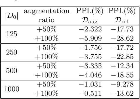 Figure 2 for Conditioned Text Generation with Transfer for Closed-Domain Dialogue Systems