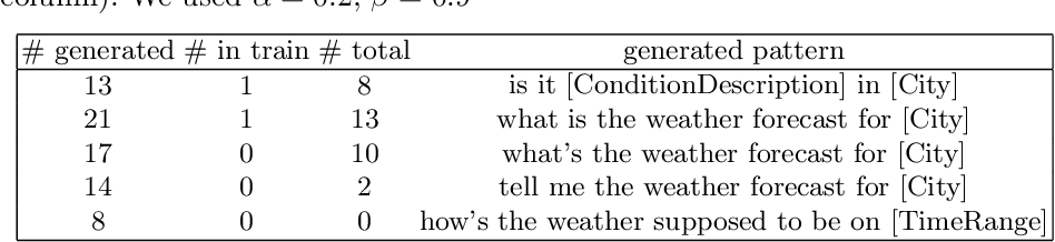 Figure 4 for Conditioned Text Generation with Transfer for Closed-Domain Dialogue Systems