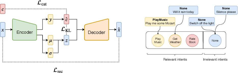Figure 1 for Conditioned Text Generation with Transfer for Closed-Domain Dialogue Systems